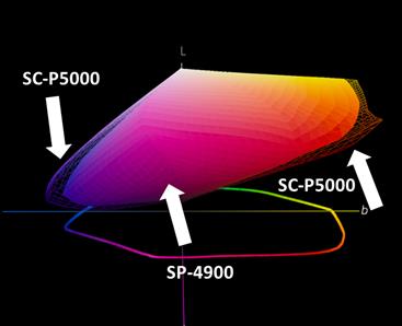 gamut p5000 SP4900